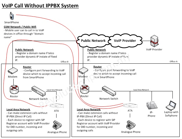 VoIP Without IPPBX System